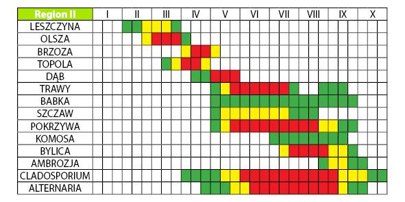 Kalendarz Pylenia Roslin Apteka Nowa Farmacja